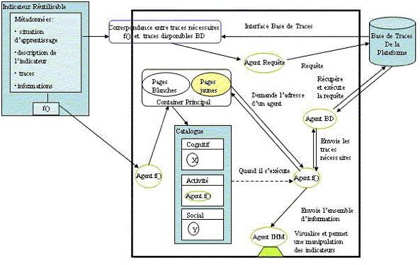 Revue for Architecture informatique definition